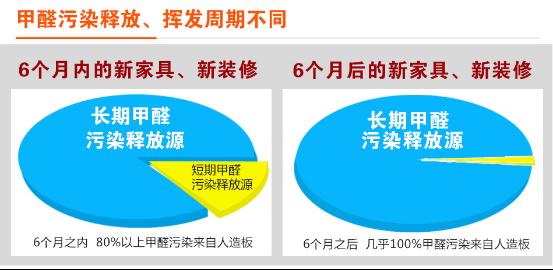 甲醛污染周期图示